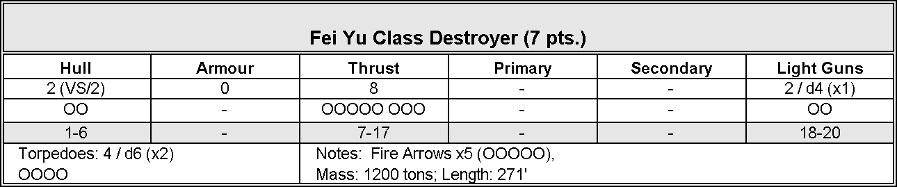 Iron Stars Data Chinese Fei Yu Destroyer.png